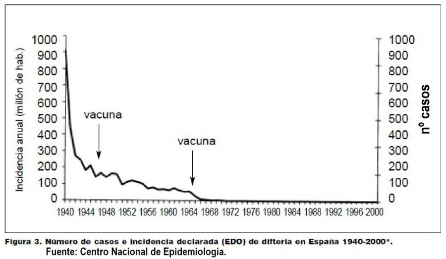 DIFTERIA-ESPAÑA-1940-2000